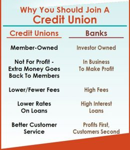 What are the advantages of being a Credit Union Member?